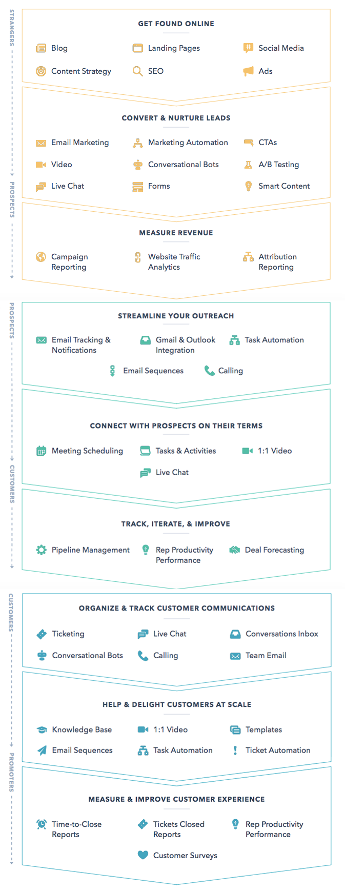 hubspot-tools-stages