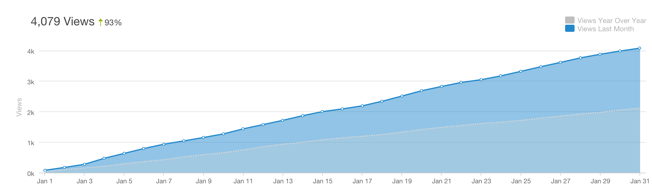 Express_Blog_Views_Year_Over_Year.png