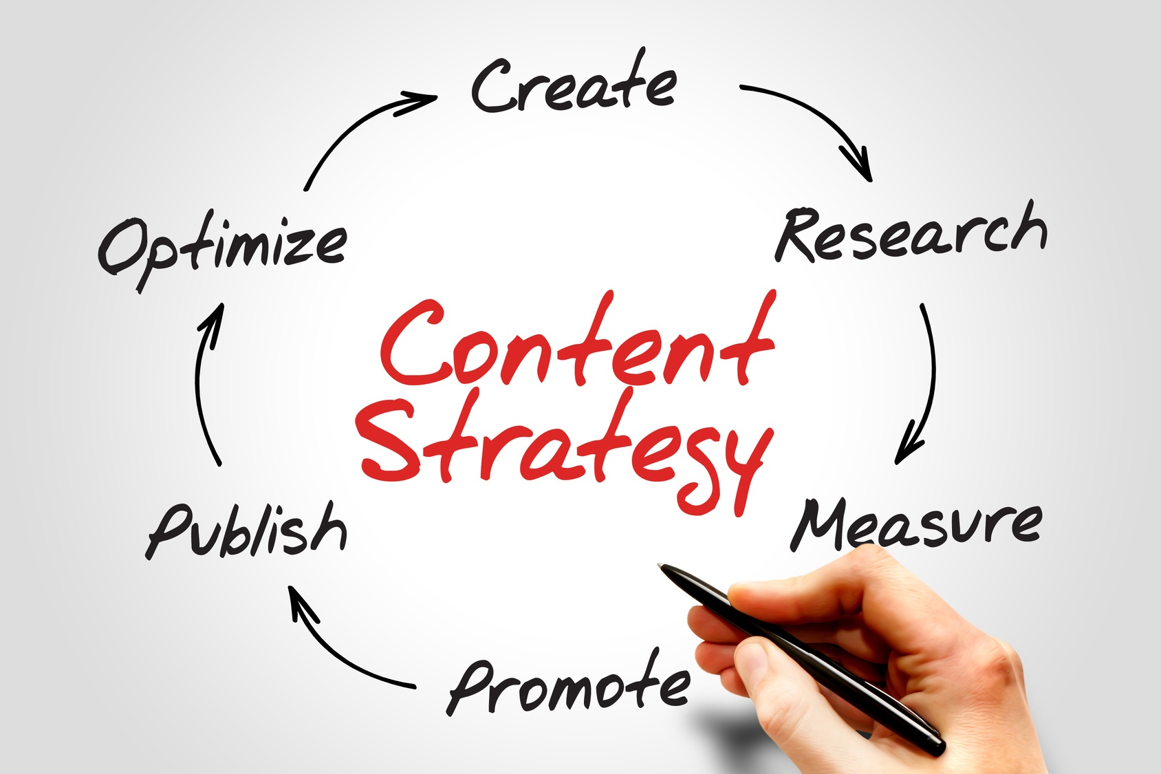 Content creation is a never-ending cycle of creating, researching, promoting, and optimizing content then studying the results to make even better content next time to drive business results.