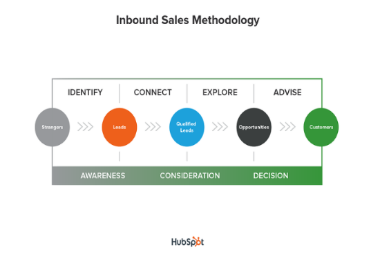 stages of inbound sales methodology