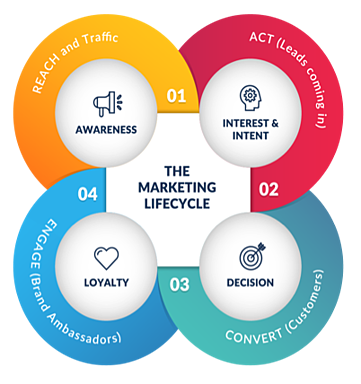 marketing-lifecycle-chart