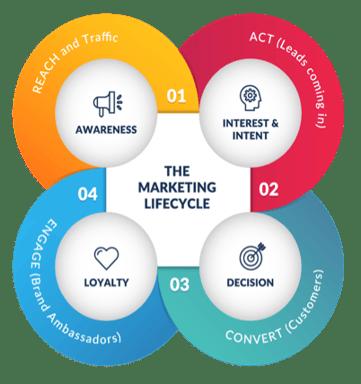 marketing-lifecycle-chart