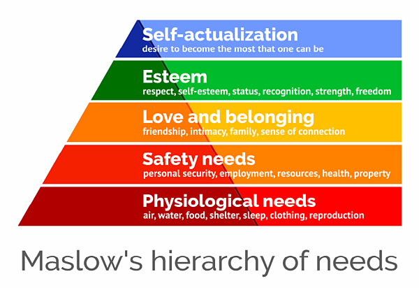 maslows-needs-graphic
