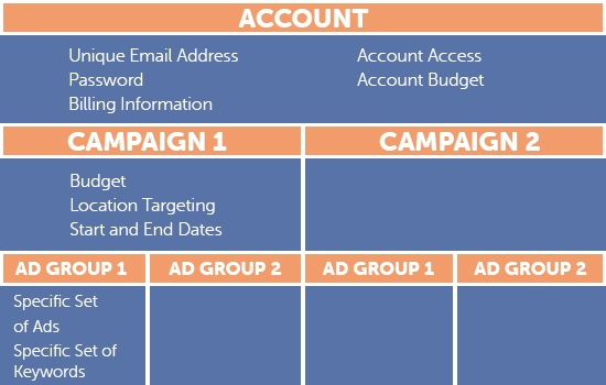 paid search account structure