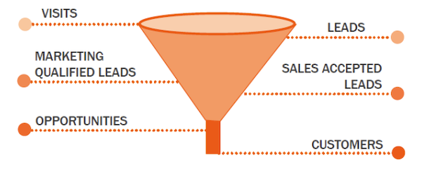 sales-funnel-pic