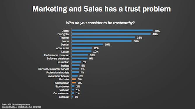 sales-trust-problem