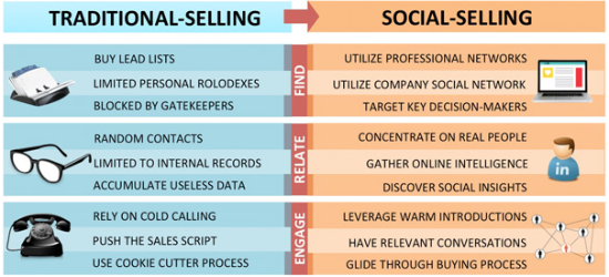 tradional-selling-v-social-selling-chart